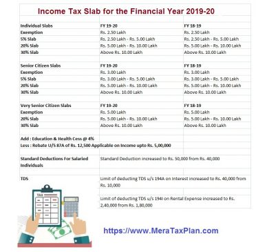 Download Automated Income Tax Revised Form 16 Part A&B and Part B ( One by One Prepare) For Financial Year 2019- ( Modified Format of Form 16 Part B)