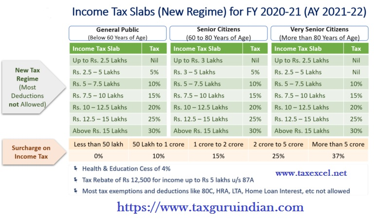 New Income Tax Slab and New Income Tax Regime U/s 115 BAC for the F.Y.2020-21