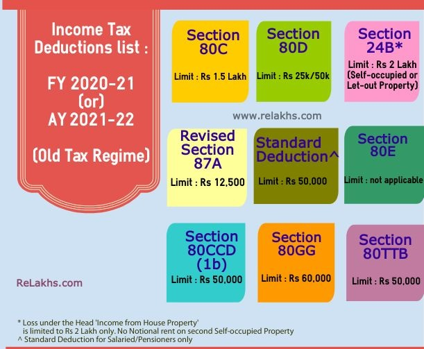 Income Tax Deduction U/s 80D
